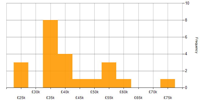 Salary histogram for Adobe Captivate in the UK