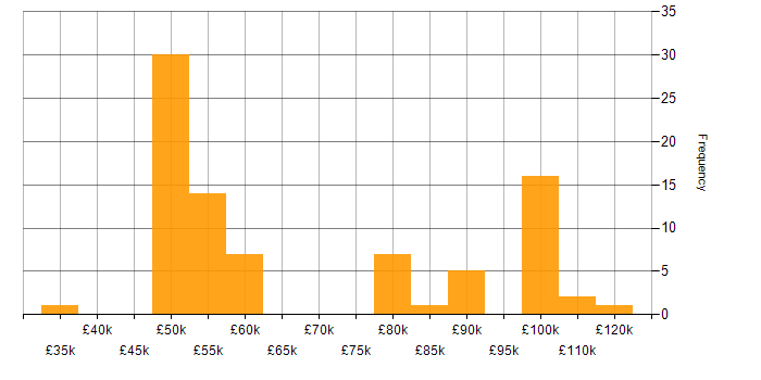Salary histogram for Adobe Experience Manager in England