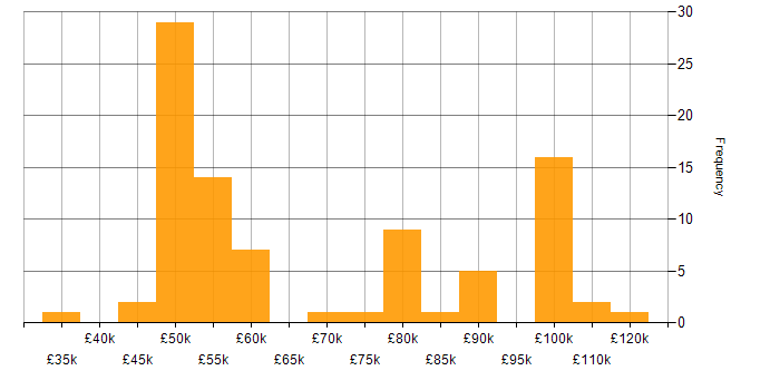 Salary histogram for Adobe Experience Manager in the UK