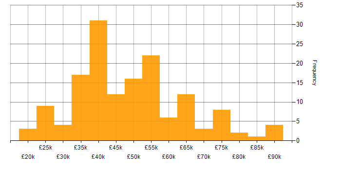 Salary histogram for Adobe Illustrator in England