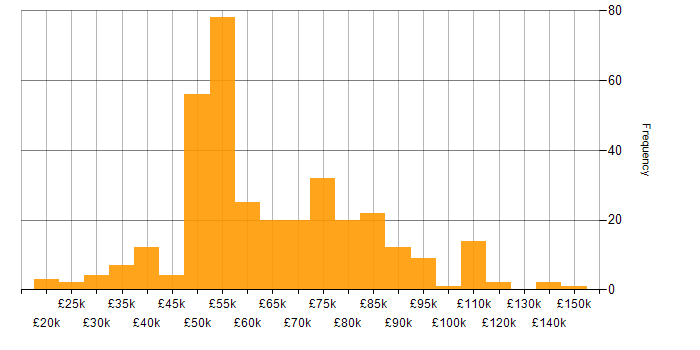 Salary histogram for Advertising in the City of London