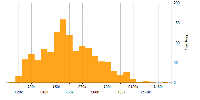 Salary histogram for Advertising in England