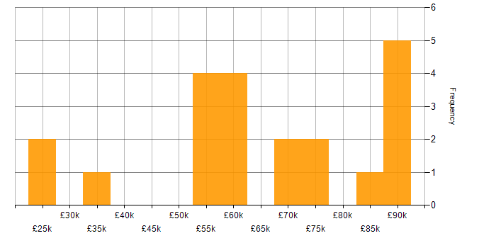 Salary histogram for Advertising in Oxfordshire