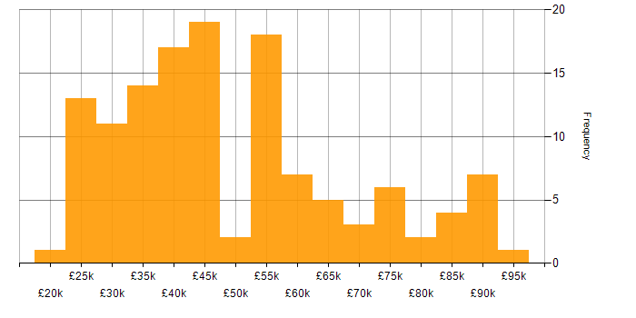 Salary histogram for Advertising in the South East