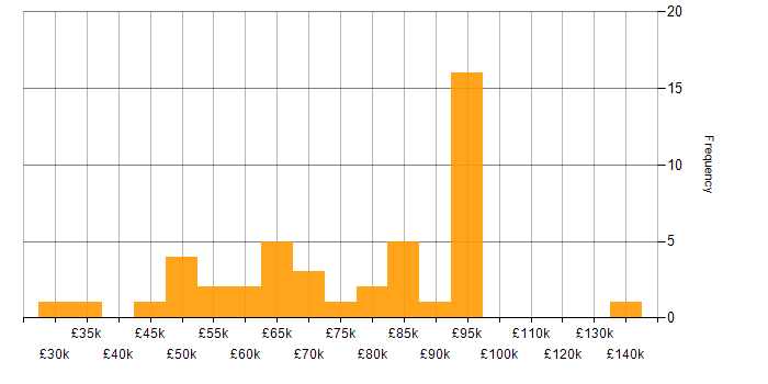 Salary histogram for Aerospace in London