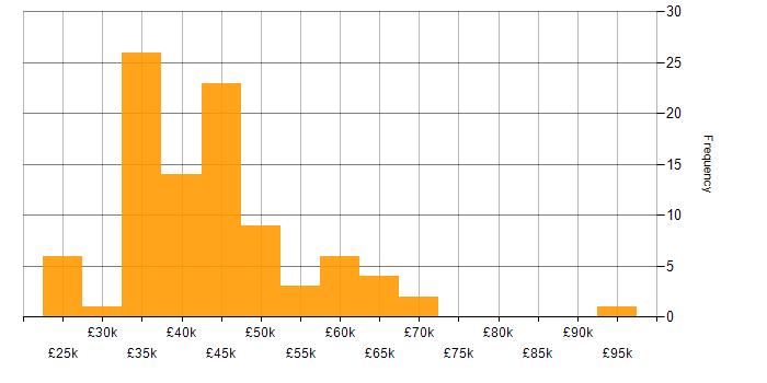 Salary histogram for Aerospace in the Midlands