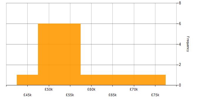 Salary histogram for Aerospace in the North West