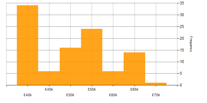 Salary histogram for AIX in England