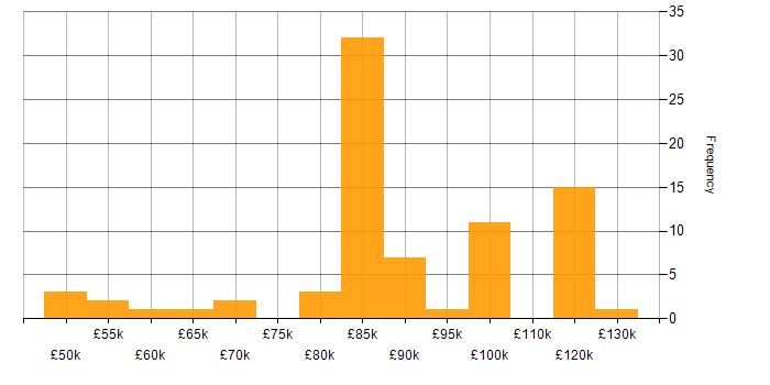 Salary histogram for Amazon Aurora in London