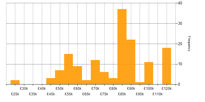 Salary histogram for Amazon Aurora in the UK