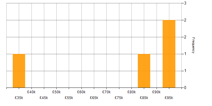 Salary histogram for Amazon CloudWatch in Berkshire