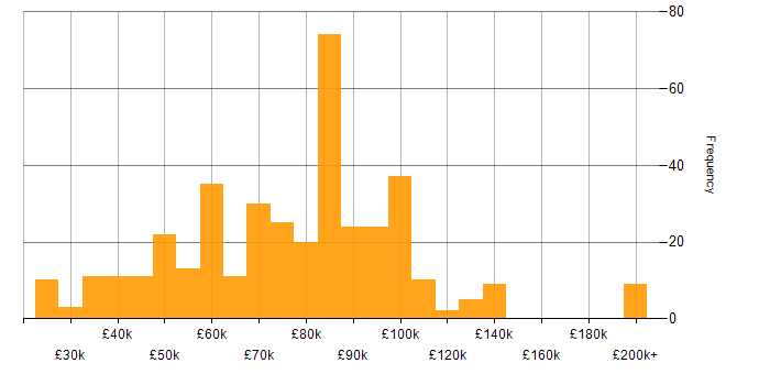 Salary histogram for Amazon CloudWatch in the UK