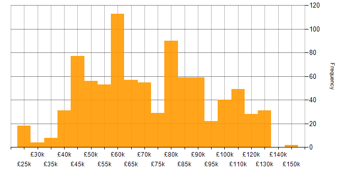 Salary histogram for Amazon EC2 in the UK