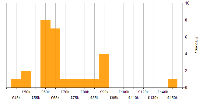 Salary histogram for Amazon ECS in the City of London