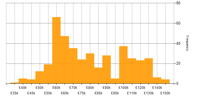 Salary histogram for Amazon ECS in the UK