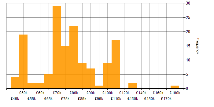 Salary histogram for Amazon EMR in the UK