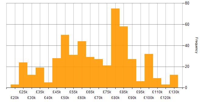 Salary histogram for Amazon RDS in England