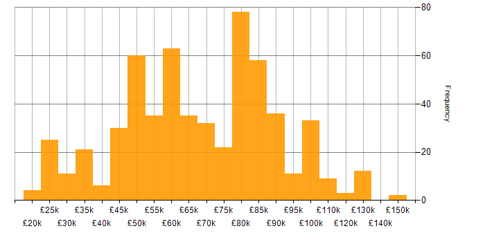 Salary histogram for Amazon RDS in the UK