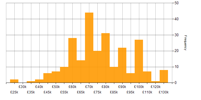 Salary histogram for Amazon Redshift in London