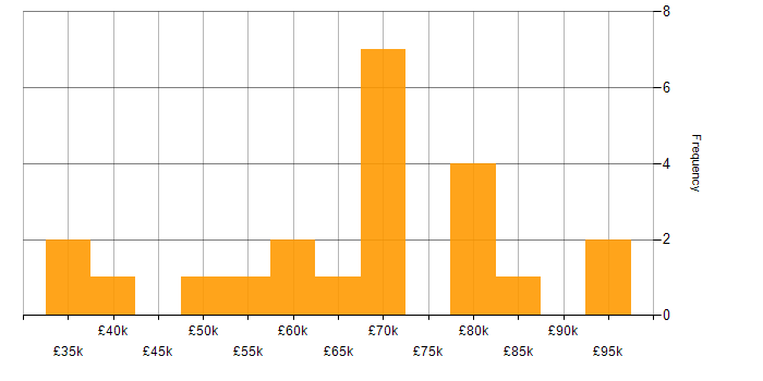 Salary histogram for Amazon Redshift in the North West