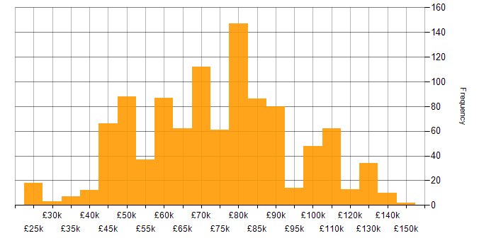 Salary histogram for Amazon S3 in the UK