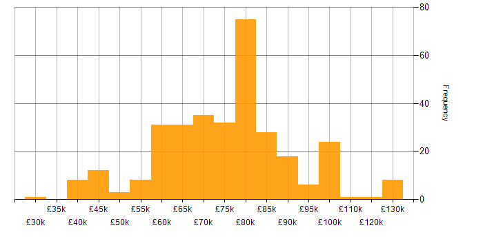 Salary histogram for Amazon SQS in the UK