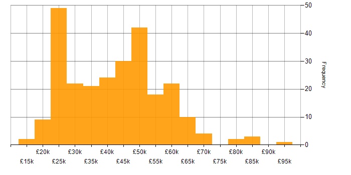 Salary histogram for Analyst in Berkshire