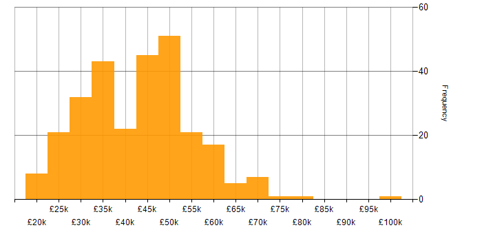 Salary histogram for Analyst in Birmingham