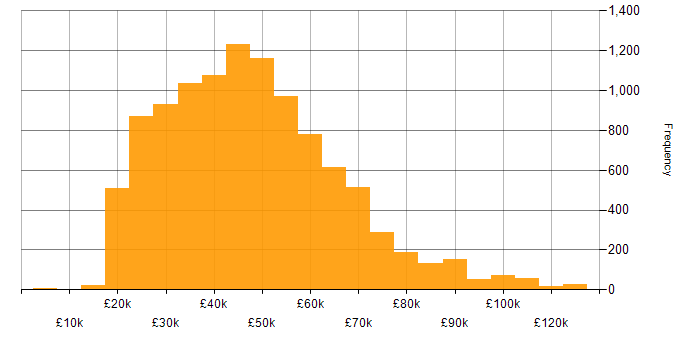 Salary histogram for Analyst in England