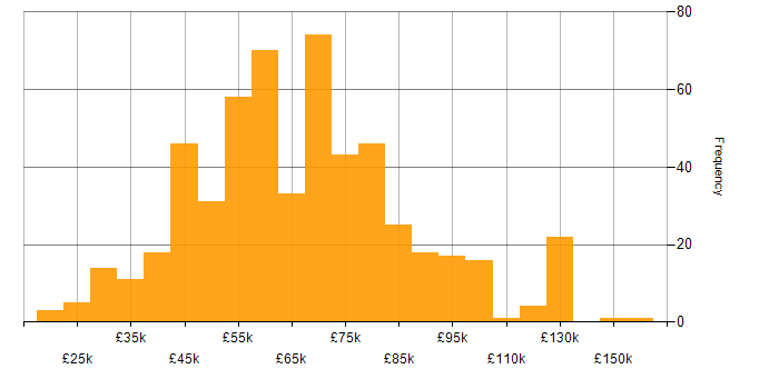 Salary histogram for Analytical Skills in Central London