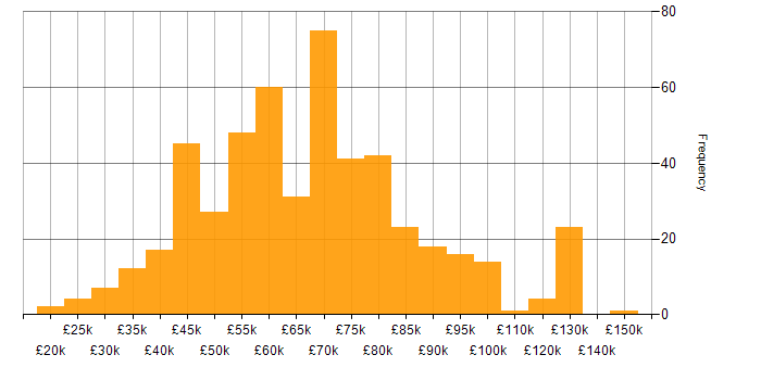 Salary histogram for Analytical Skills in the City of London