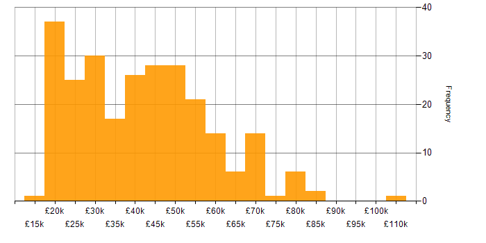 Salary histogram for Analytical Skills in the East Midlands