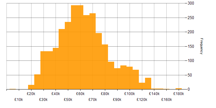 Salary histogram for Analytical Skills in London