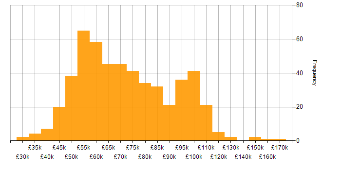 Salary histogram for Analytics in the City of London