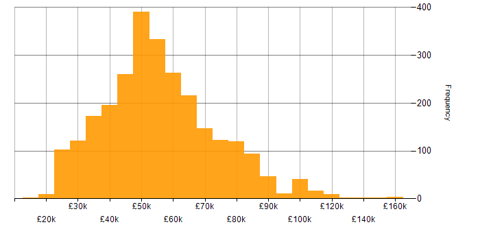 Salary histogram for Analytics in the UK excluding London