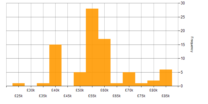 Salary histogram for Analytics in West Sussex