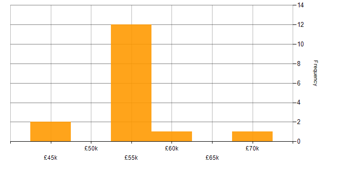 Salary histogram for Anaplan in the South East