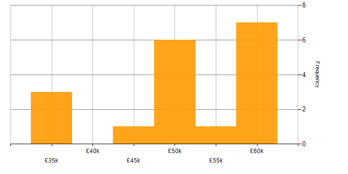 Salary histogram for Android in Gloucestershire