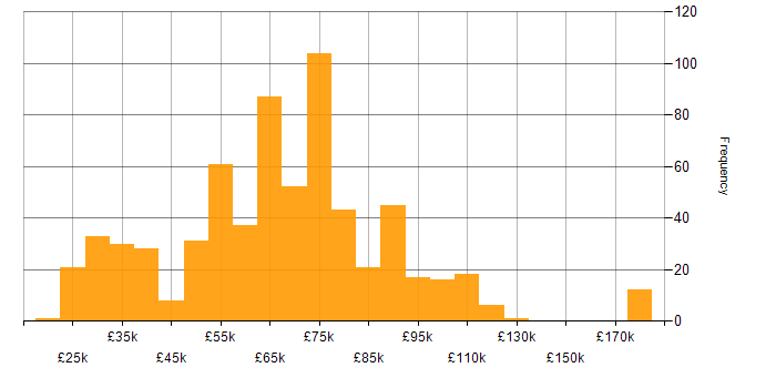 Salary histogram for Android in London