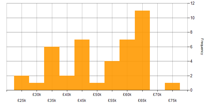 Salary histogram for Android in Surrey