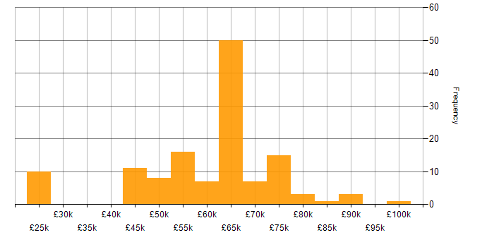 Salary histogram for Android SDK in the UK