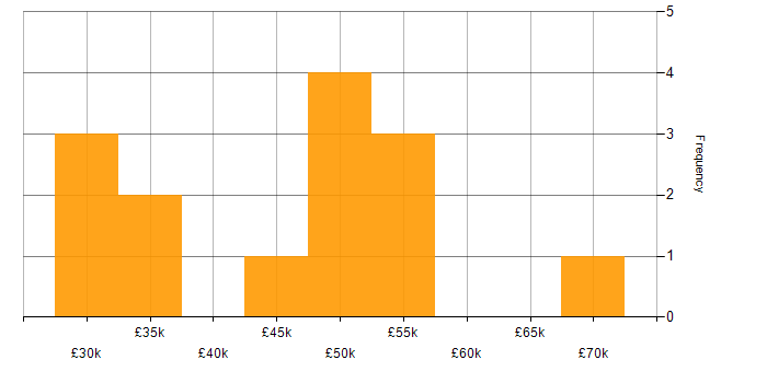 Salary histogram for Angular Developer in the West Midlands