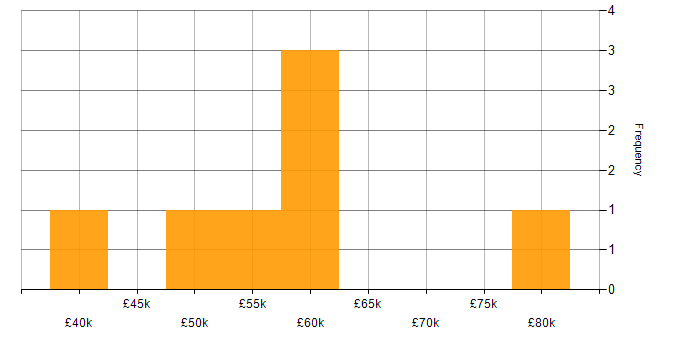 Salary histogram for Ansible in Cambridge