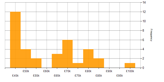 Salary histogram for Ansible in the East Midlands