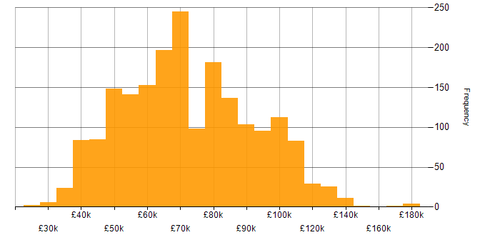 Salary histogram for Ansible in England