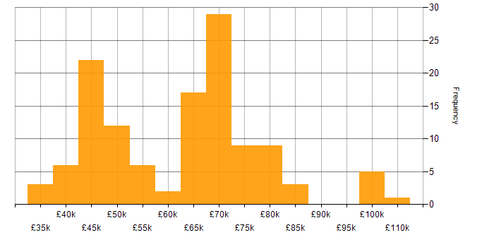 Salary histogram for Ansible in the Midlands