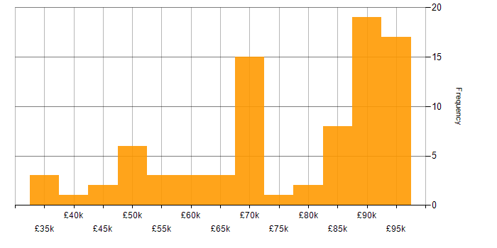 Salary histogram for Ant in England