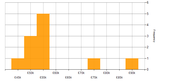 Salary histogram for Anypoint in England