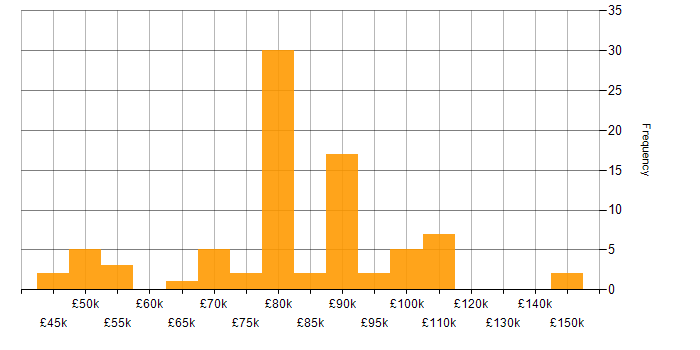 Salary histogram for Apache Beam in England
