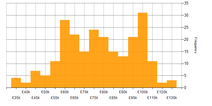Salary histogram for Apache Cassandra in England